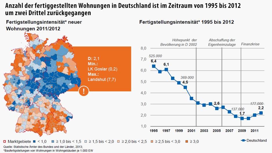 Günstig Wohnen Deutschland