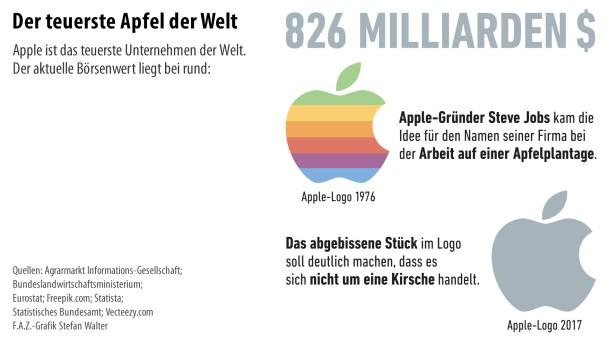 Infografik / Äpfel 3