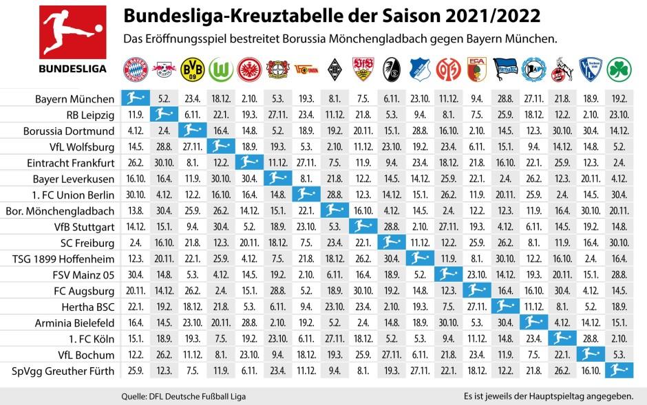 Bundesliga Spielplan Fc Bayern Spielt In Gladbach Zum Start