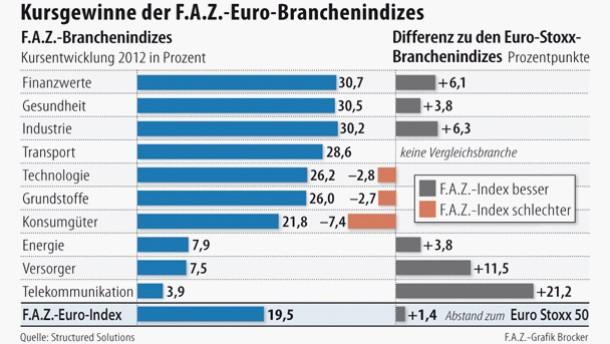 F.A.Z.-Euro-Index schlägt Euro Stoxx 50