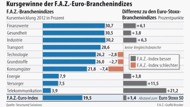 Infografik / Kursgewinne der F.A.Z.-Euro-Branchenindizes