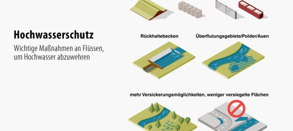 eine bersicht ma nahmen zum schutz gegen hochwasser hochwasser faz. Black Bedroom Furniture Sets. Home Design Ideas