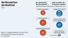 Infografik / Der Kassensturz der Koalition / So viel kosten die Beschlüsse