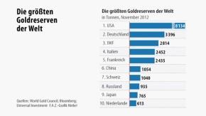 Infografik / Die größten Goldreserven der Welt