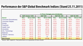 Infografik / Performance der S&P Global Benchmark Indizes (Stand 25.11.2011)