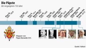 Infografik / DPA / 150 Jahre /  Die Päpste