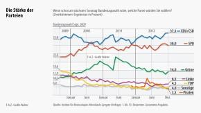 Infografik / Die Stärke der Parteien