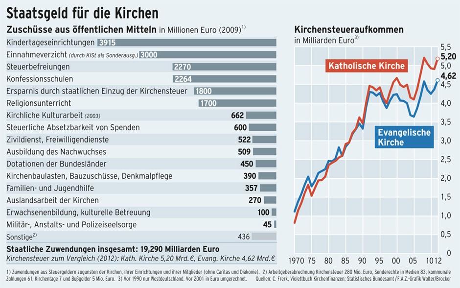 kirchenfinanzen wie reich deutschlands kirchen wirklich sind unternehmen faz. Black Bedroom Furniture Sets. Home Design Ideas