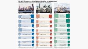 Europas Banken verlieren an Bedeutung