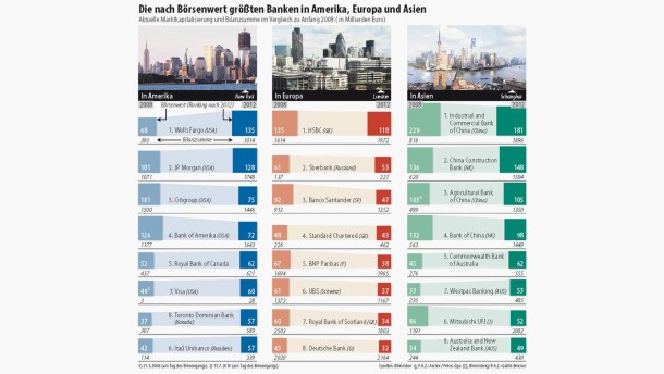 Infografik / Die nach Börsenwert größten Banken