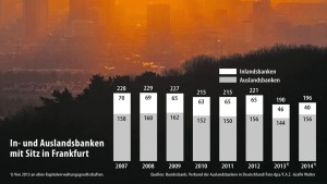 Der Finanzplatz Frankfurt ist im Wandel