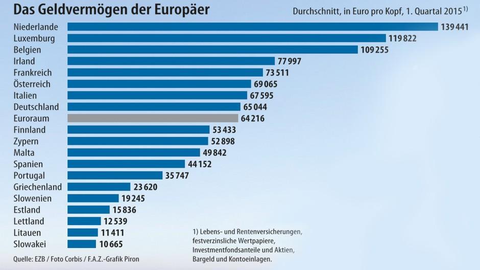 https://media0.faz.net/ppmedia/aktuell/3964592873/1.3867244/hq/infografik-das-geldvermoegen.jpg