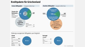 Infografik / Griechenland Kreditpakete