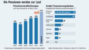 Infografik / Pensionsverpflichtungen / Große Finanzierungslücke
