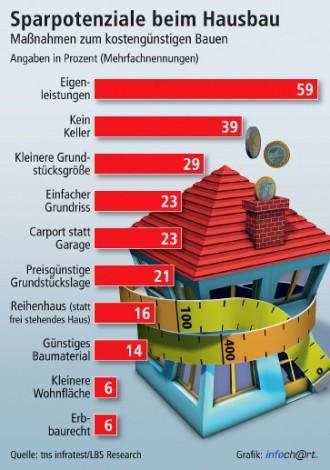 Hausbau zeichnung  Hausbau: Am Keller sparen kann teuer werden - Wohnen - FAZ