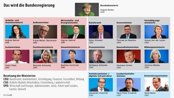 Infografik / Das wird die Bundesregierung / alle Minister im Überblick