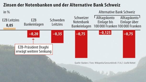 Infografik / Zinsen der Notenbanken und der Alternative Bank Schweiz