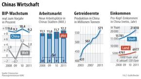 Infografik / Kombo / BIP / Chinas Wirtschaft