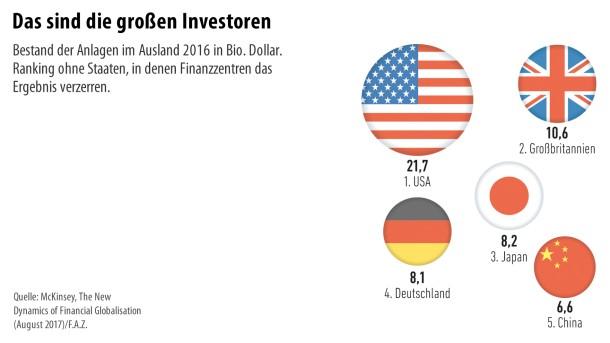 Finanzglobalisierung 4