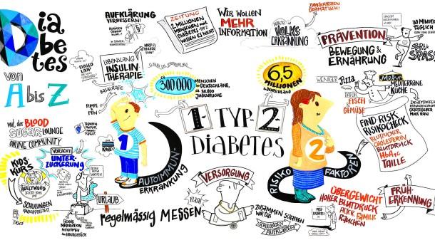 Diabetes – fast schon eine Epidemie