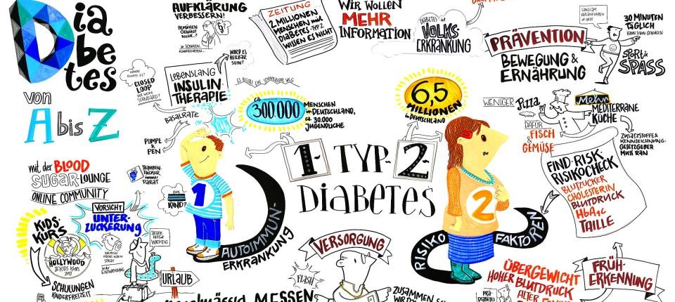 Diabetes Typ 2 Alkohol