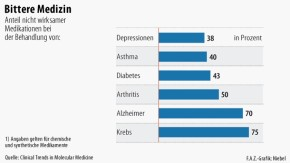 Infografik / Bittere Medizin