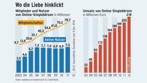 Infografik / Online Singlebörsen / Wo die Liebe hinklickt