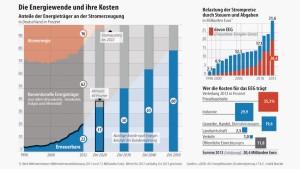 Merkel für Zügelung der erneuerbaren Energien
