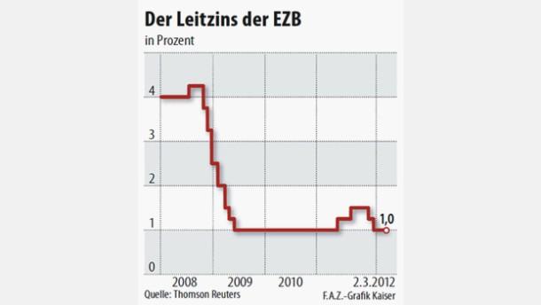Längere Zinspause erwartet