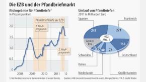 Infografik / Die EZB und der Pfandbriefmarkt