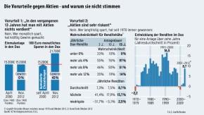 Infografik / Die Vorurteile gegen Aktien - und warum sie nicht stimmen