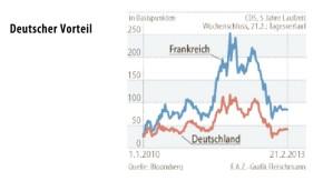 Infografik / Deutscher Vorteil