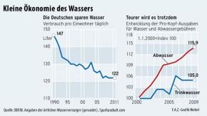 Infografik / Kleine Ökonomie des Wassers