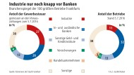 Industrie behauptet sich knapp vor den Banken