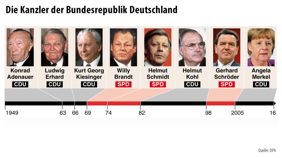 Liste Der Bundespräsidenten