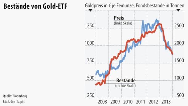 Der Goldpreis sinkt, die Fondbestände auch