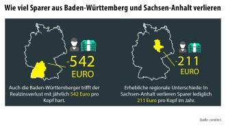 Süddeutsche Sparer verlieren über 500 Euro pro Jahr