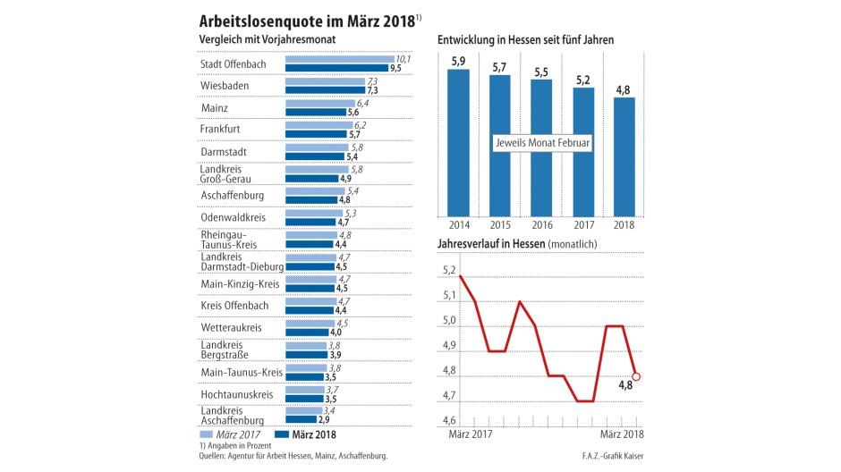 aktuelle arbeitslosenquote