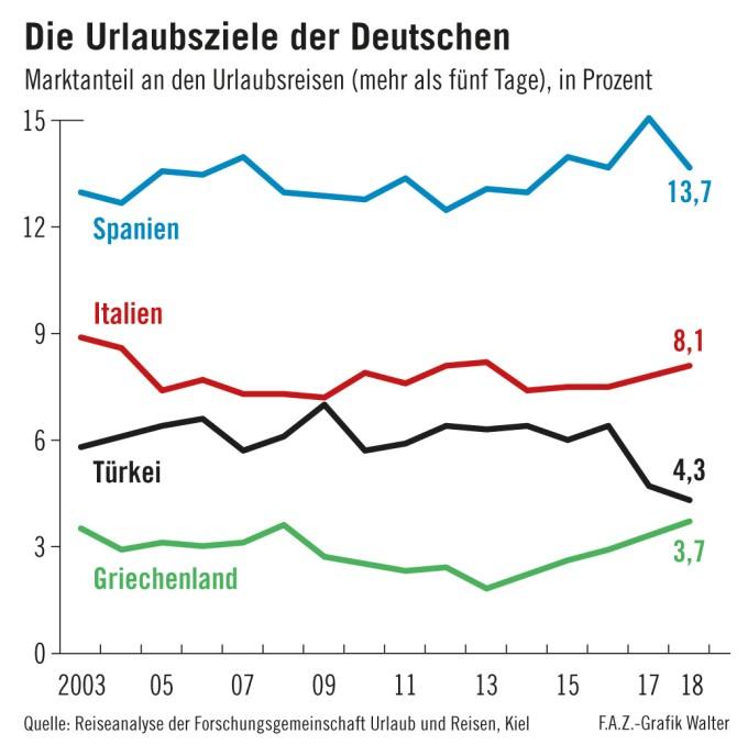 Warum Immer Weniger Deutsche Nach Italien Reisen