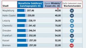 Infografik / Das kostet ein Krippenplatz in Deutschland