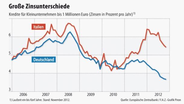 Infografik / Kredite / Deutschland Italien / Große Zinsunterschiede