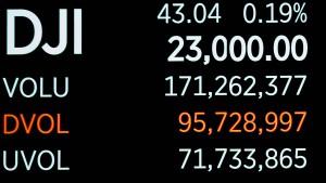 Dow Jones knackt Rekordmarke