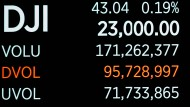 Neuer Rekord: Der Dow Jones Industrial übersteigt erstmals die 23.000 Punkte.
