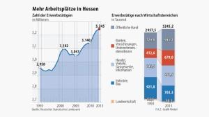Ein neuer Beschäftigungsrekord in Hessen