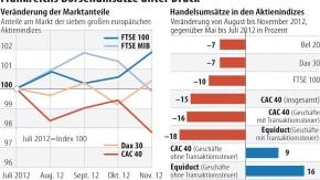 Infografik / Frankreichs Börsenumsätze unter Druck