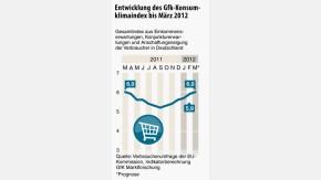 infografik / EntwicklungdesGfk-KonsumklimaindexbisMärz2012