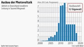 Infografik / Strom / Energiewende / Ausbau der Photovoltaik
