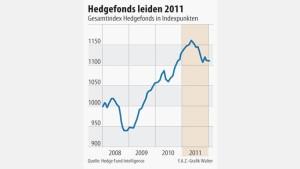 Zweitschlechtestes Jahr für Hedgefonds