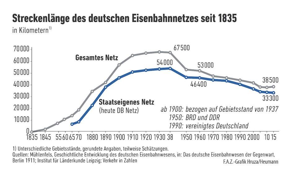 Schrumpfen in der Nachkriegszeit. Der Boom der Bahn ist über hundert Jahre her.