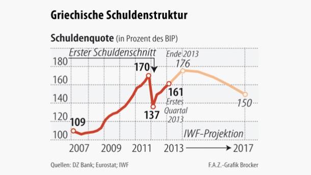 Infografik / Griechische  Schuldenstruktur / Schuldenquote